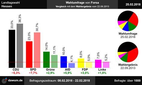 Präsident des senats und bürgermeister: Landtagswahl Hessen: Neueste Wahlumfrage von Forsa | Sonntagsfrage #ltwhe
