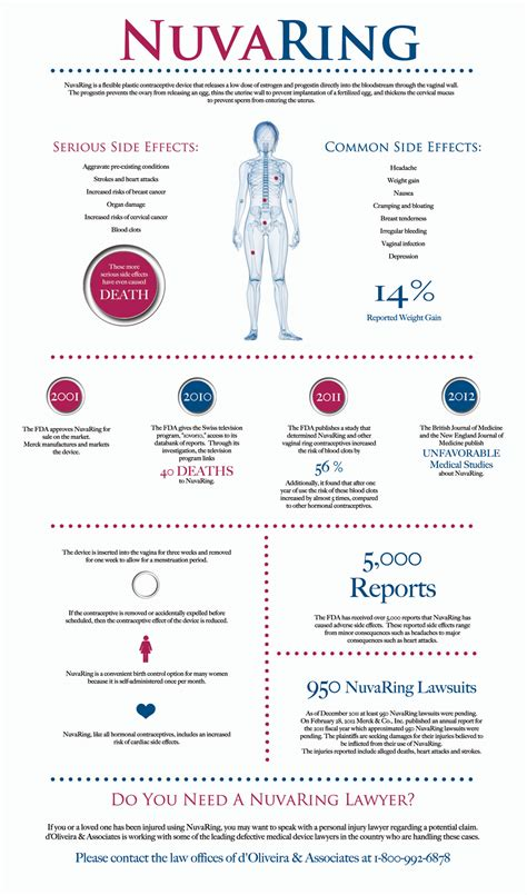 doliveira associates releases nuvaring infographic