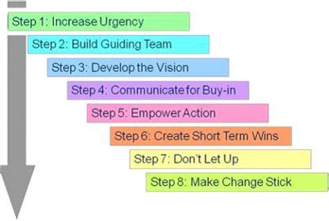kotters  step model  change