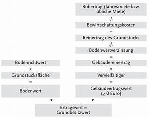Immobilienbewertung Kostenlos Online : immobilienbewertung kostenlos online rechner ~ Buech-reservation.com Haus und Dekorationen