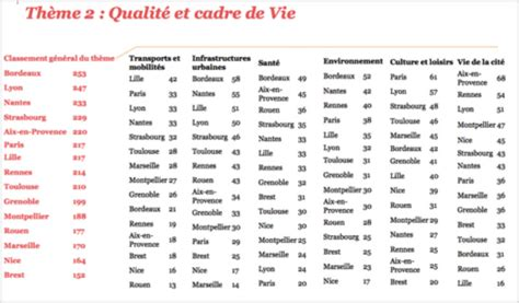 classement cuisinistes qualité bordeaux cadre de vie numéro 1 en le petit bordeaux