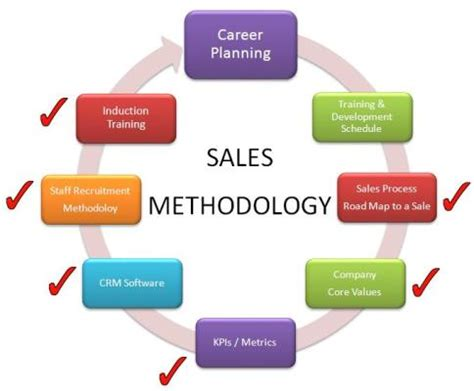 Career Planning & Training Schedule Building An Effective. Umbrella Liability Insurance Quote. Drug Rehab Dallas Texas Mock Trial Law School. How Much Does A Software Engineer Make. Universities With Art Programs