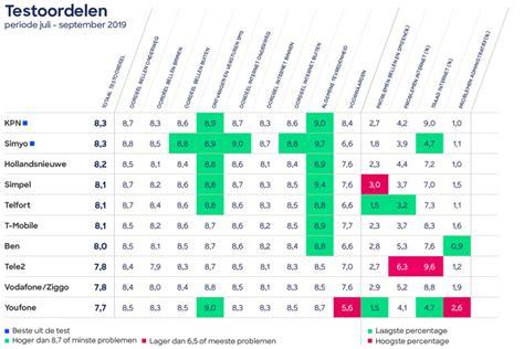consumentenbond kpn en simyo zijn beste mobiele provider