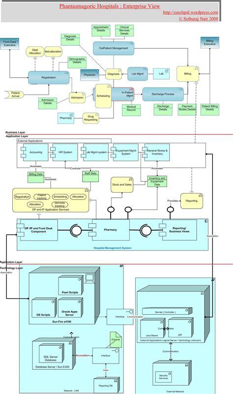 hospital management enterprise architecture demystified