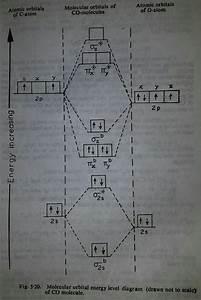 Molecular Orbital Diagram Of Co