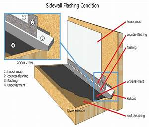 Sidewall Flashing - Inspection Gallery