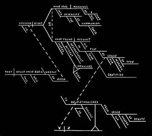 Sentence Diagram  I Wish They Still Taught This In School  Helps Us Logical  Analytical Thinkers