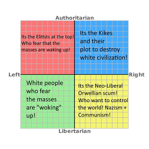 The Political Compass On Who Runs The Media And World