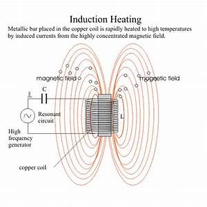 A Manufacturer And Designer Of Induction Heating Systems