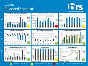 Balanced Scorecard Related Keywords - Balanced Scorecard ...