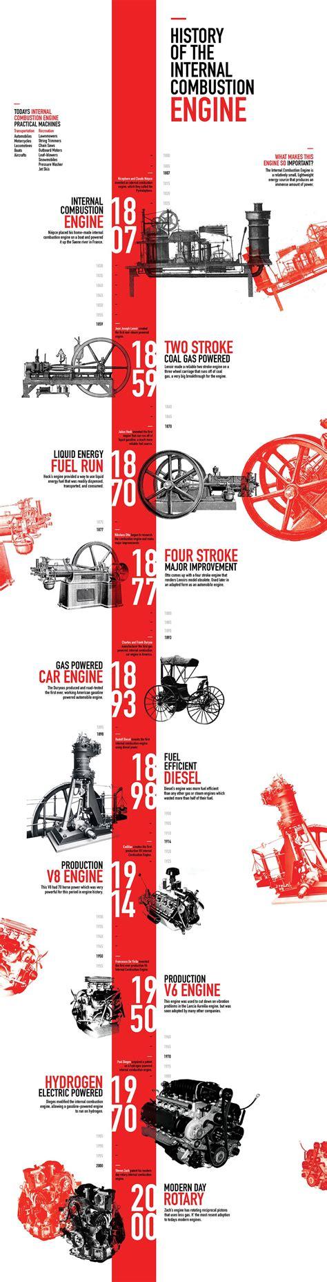 cv templates martin jensen timeline infographic timeline on behance grafik