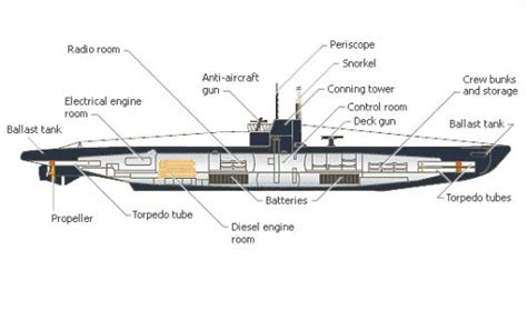 Parts Of A Boat Interior by Submarines World War I Weapons