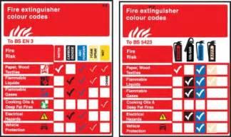 Fire Extinguisher Colour Codes