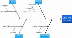 Cause And Effect Diagrams - Problem Solving Tool