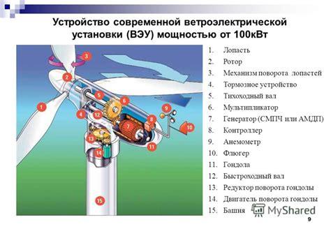 Вертикальноосевые ветрогенераторы. За и против .