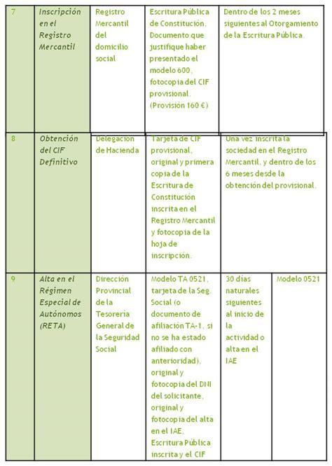 sociedades mercantiles en proyectos de negocio wiki eoi de documentacion docente