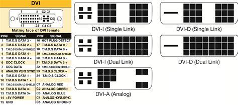 differences  dvi connectors  signals nti blog
