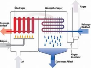 Brennwert Gas Berechnen : gas brennwertkessel technik klimafreundlich wohnen klima allianz hannover akteure und ~ Themetempest.com Abrechnung