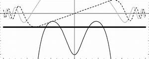 The Potential V  X   Black   The Even Parity Wave Function