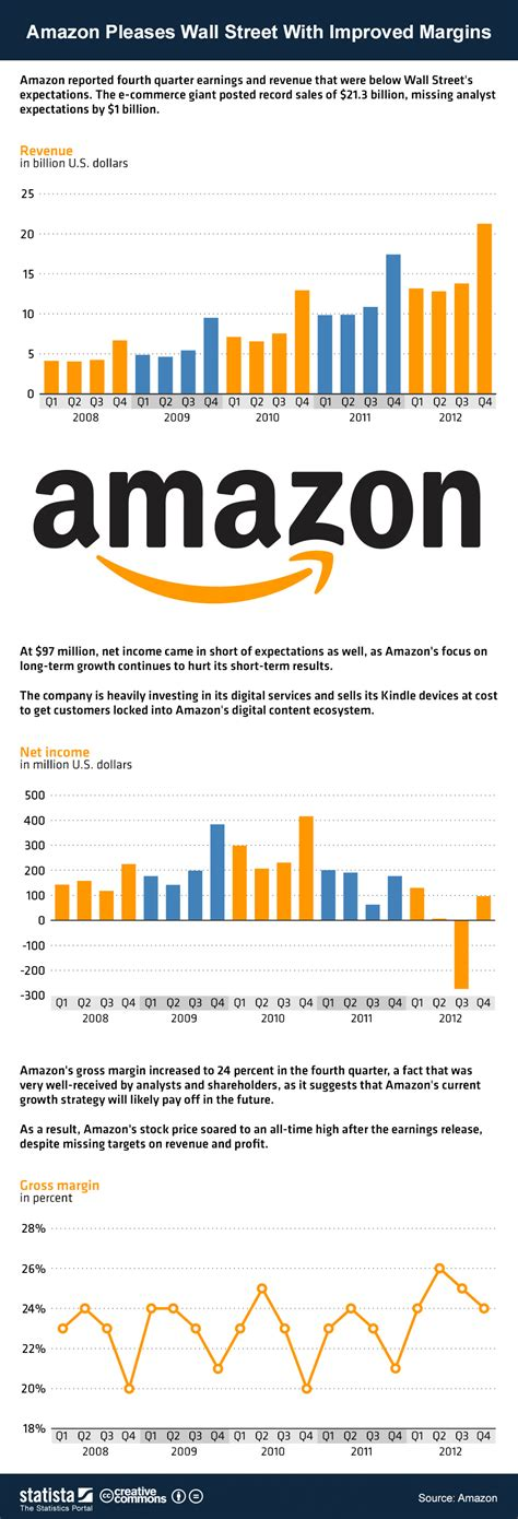 Image Result For Amazon Fr Chart Amazon Pleases Wall With Improved Margins