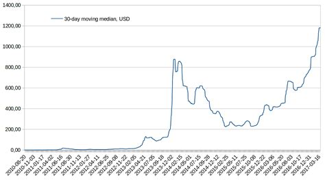 Bitcoin price since 2009 to 2019. Bitcoin achieved a new ATH: the highest 30-day median price in history : Bitcoin