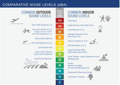 fundamentals  noise  sound
