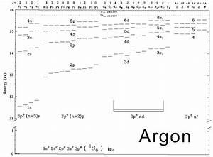 Argon  Orbital Diagram For Argon