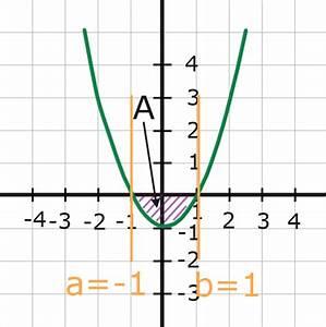 Integral Online Berechnen : fl che zwischen graph und x achse online kurse ~ Themetempest.com Abrechnung
