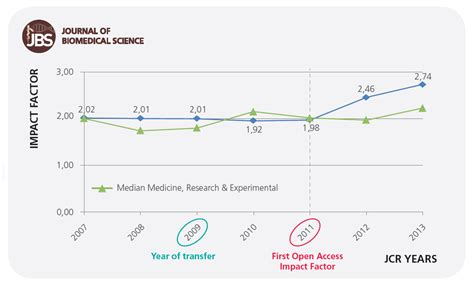 impact factor  journals converting  subscription