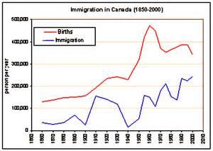 Canada Immigration Graph Charts