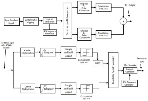 block diagram  zigbee transmitter  receiver system