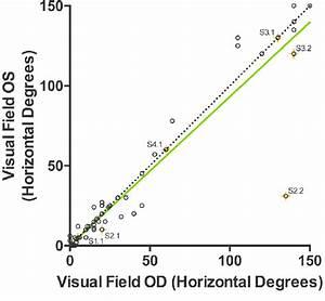 The Intereye Correlation Of The Visual Fields  Horizontal