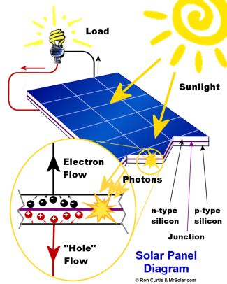 solar charger  mobile phones