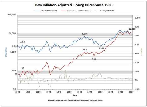 anime chart by year observations 100 years of inflation adjusted stock market