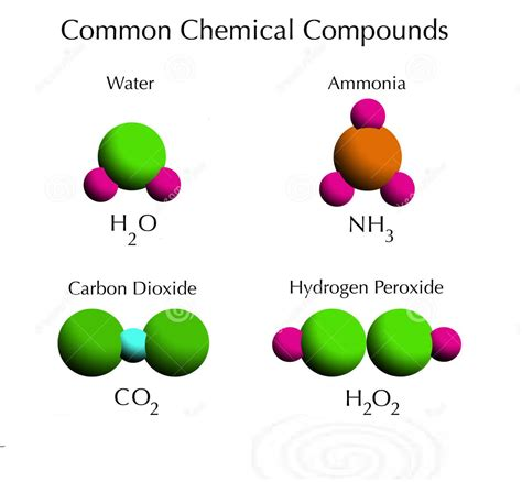 What Is A Compound? Definitions & Examples  Let Us Learn Basics  News Bugz