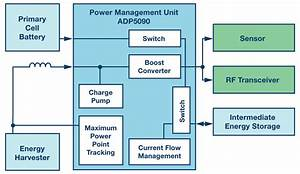 New Advances In Energy Harvesting Power Conversion