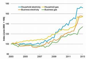 Energy prices—the story behind rising costs – Parliament ...