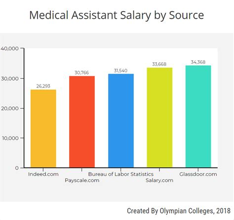 Salary For Medical Office Assistant  28 Images Medical