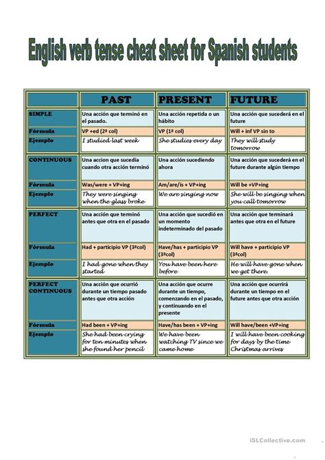 English Verb Tenses For Spanish Students Worksheet  Free Esl Printable Worksheets Made By Teachers