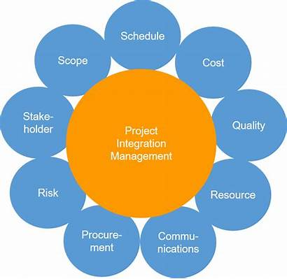 Pmbok Management Project Knowledge Pmi Institute Het
