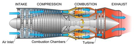 internal combustion engine energy education
