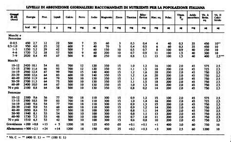 tabelle caloriche e nutrizionali degli alimenti paragrafo1 3