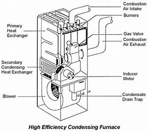 high efficiency gas furnace diagram home inspection With boiler wiring diagram wiring residential gas heating units