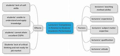Competences Lecturers Methodology Research Tree Academic Relation