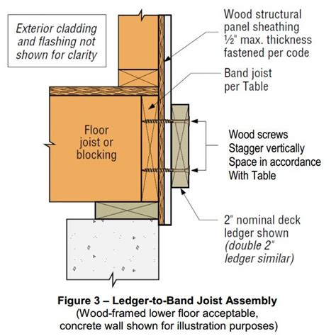 freestanding decks solve ledger attachment image gallery wood ledger