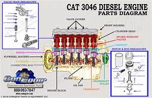 Cat 3046 Diesel Engine And Engine Parts