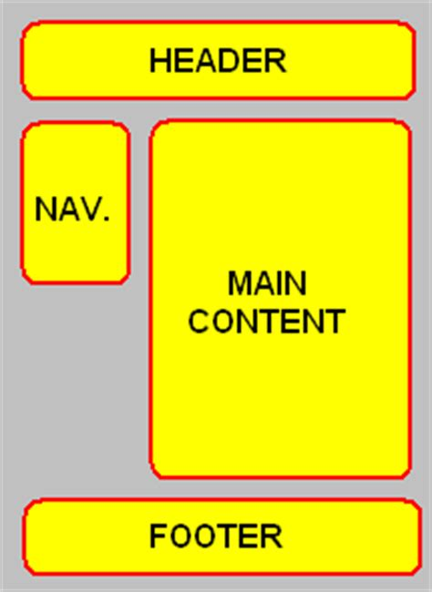 Css Div Layouts by Div Table Css Layout In Asp Net