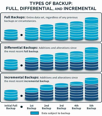 Backup Incremental Differential Types Type Difference Between