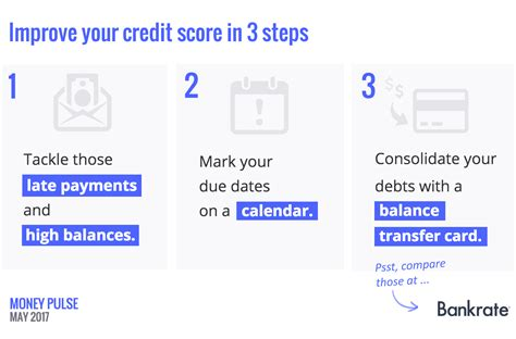 A Bad Credit Score May Turn Off Potential Partners
