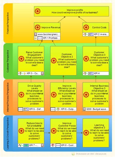 hr kpis  talent strategy scorecard strategy map
